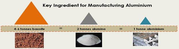منابع آلومینیوم
