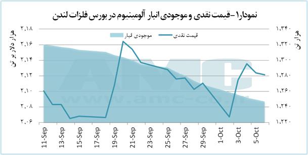 احتمال افزایش قیمت آلومینیوم تا نزدیکی 2.2 هزار دلار بر تن