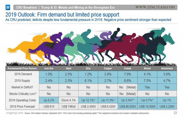 پیش بینی قیمت آلومینیوم در سال 2019