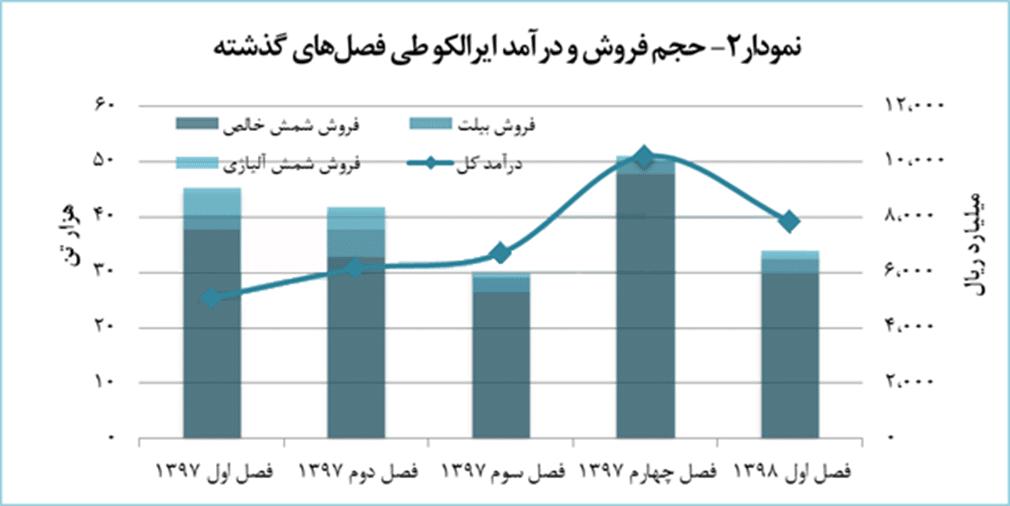 حجم فروش و درآمد ایرالکو طی فصول گذشته
